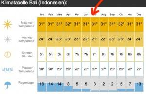 Klimatabelle Bali - Achtet auf den Pfeil!